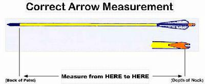 How to measure an arrow